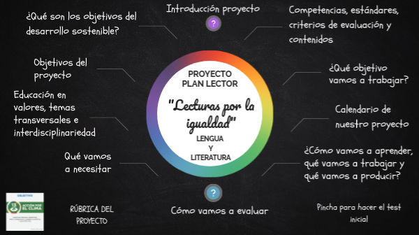 PROYECTO FOMENTO PLAN LECTOR by MARÍA DOLORES on Genial.ly