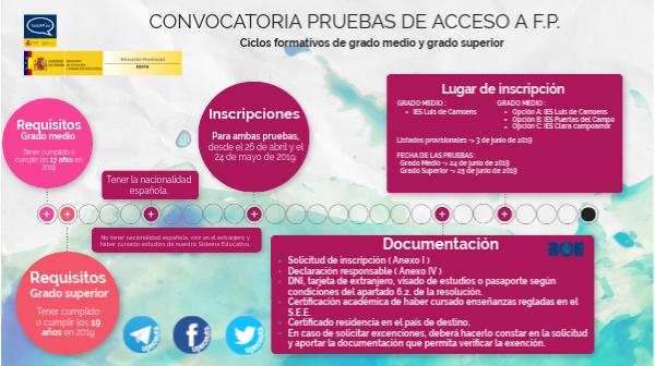 Convocatoria 2019 Pruebas Acceso Fp By Unidad De Programas
